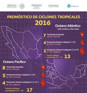 temporada de huracanes 2016